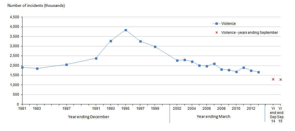 Figure 3: Trends in Crime Survey for England and Wales violence, year ending December 1981 to year ending September 2015