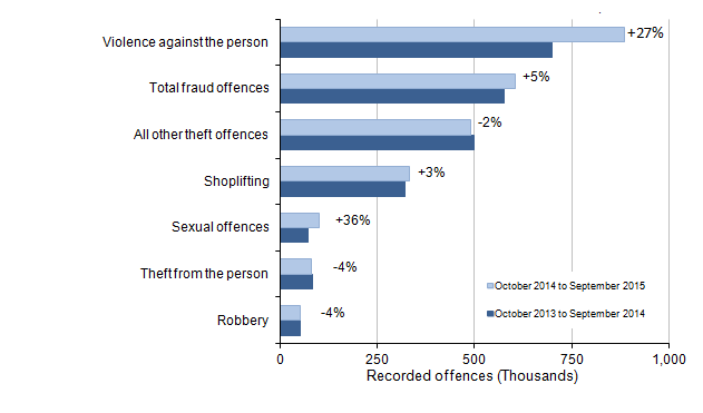 Figure 2: Selected victim-based police recorded crime offences in England and Wales: volumes and percentage change between year ending September 2014 and year ending September 2015