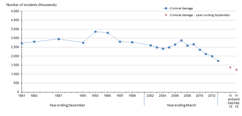 Figure 13: Trends in Crime Survey for England and Wales criminal damage, year ending December 1981 to year ending September 2015