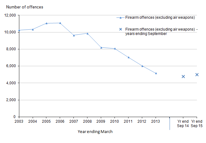 Figure 7: Trends in police recorded crimes in England and Wales involving the use of firearms other than air weapons, year ending March 2003 to year ending September 2015