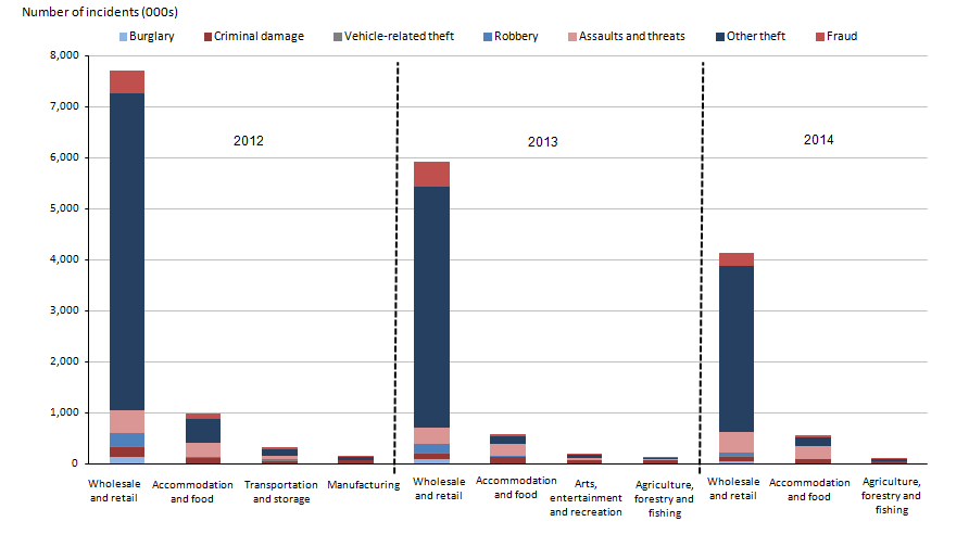 Figure 1.16: Crime experienced by businesses for selected sectors in England and Wales, year ending December 2012, 2013 and 2014