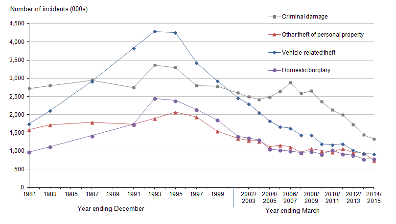 Figure 1.4: Long-term trends in Crime Survey for England and Wales criminal damage, other theft of personal property, vehicle-related theft and domestic burglary, year ending December 1981 to year ending March 2015