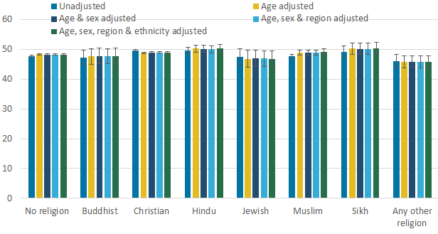 Adjusted estimates of mean 12-item Short-Form Health Survey Mental Component Summary (SF-12 MCS) among adults (aged 16 years and over) by religious affiliation.
