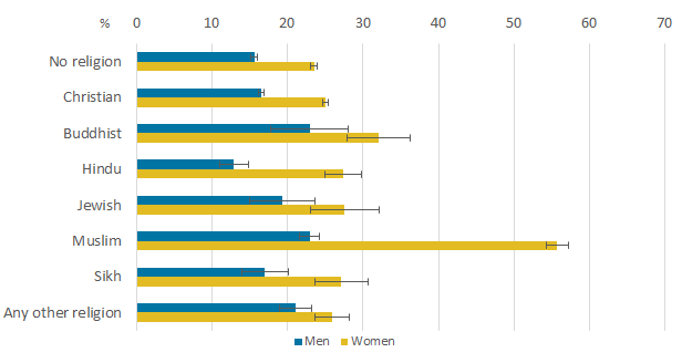 Economic inactivity rates were highest among women who identified as Muslim