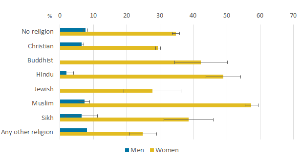 Almost 6 in 10 Muslim women said that looking after the family or home was their reason for economic inactivity