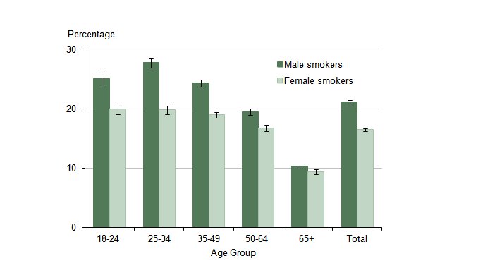 Figure 4: Current Smoking Prevalence: by Age and Gender, UK, January to December 2013
