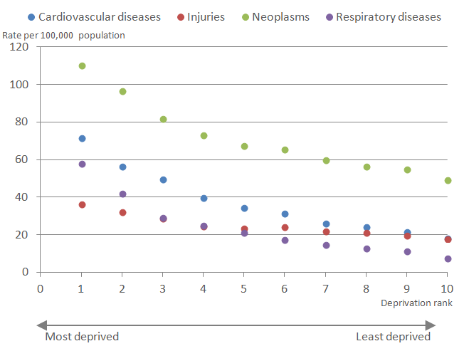 Mortality rates for neoplasms were higher across all deprivation deciles compared to the other causes