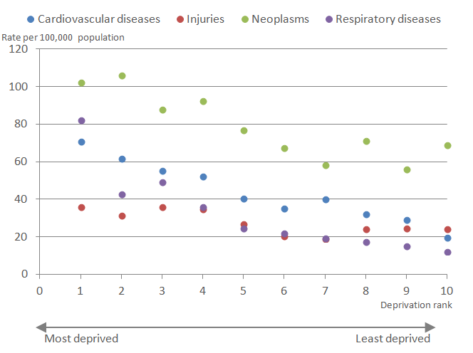 Among females, neoplasms made the greatest contribution to avoidable mortality in most deciles