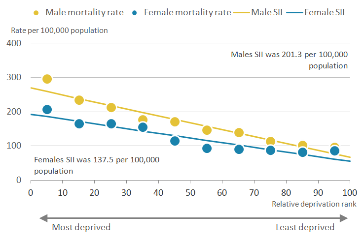 There was a greater inequality in amenable mortality in Wales for males compared to females.