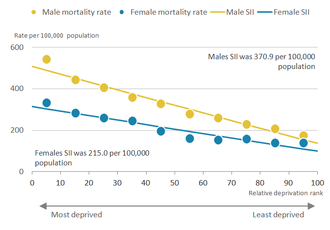 Mortality rates for both sexes were higher in the most deprived compared to the least