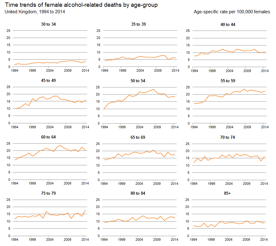 Figure 3: Age-specific alcohol-related death rates per 100,000 females, UK, 1994 to 2014