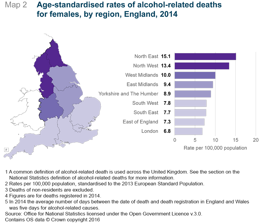 Figure 7: Age-standardised rates of alcohol-related deaths for females, by region, England, 2014