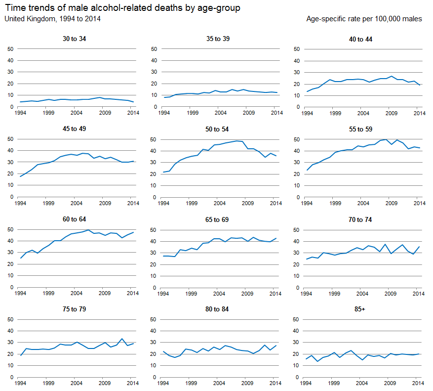 Figure 2: Age-specific alcohol-related death rates per 100,000 males, UK, 1994 to 2014