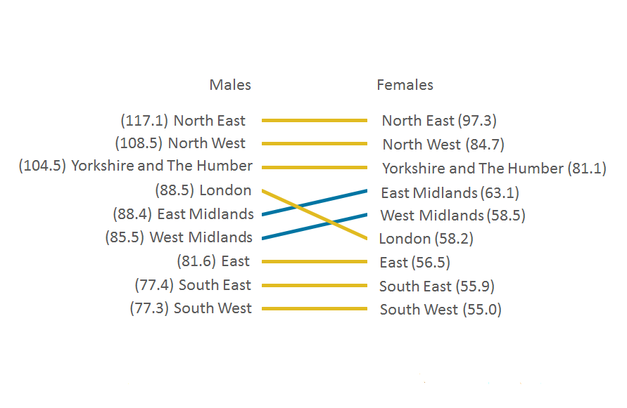 For lung cancer, there are very few differences between sexes for the rank of incidence rates by region.