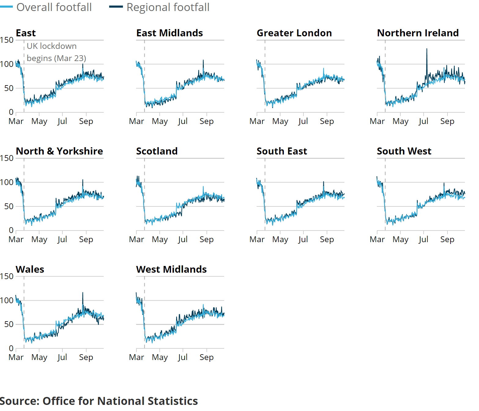 Image showing In the week ending 18 October 2020, footfall decreased in all 10 featured countries and regions, with the largest decrease in the East of England and Northern Ireland.