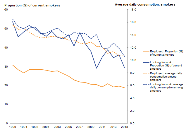 Smoking is more common among those looking for work.