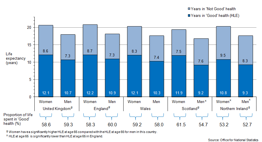 Figure 2: Healthy Life Expectancy (HLE) at age 65, in 2009–11