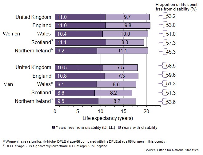 Figure 4: Disability-Free Life Expectancy (DFLE) at age 65, in 2009–11