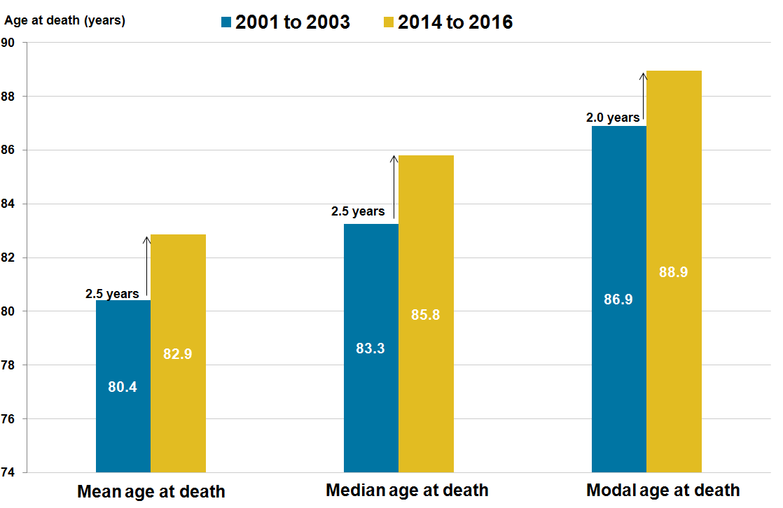 For females, the gain in mean and median ages at death was more pronounced than the modal age at death.