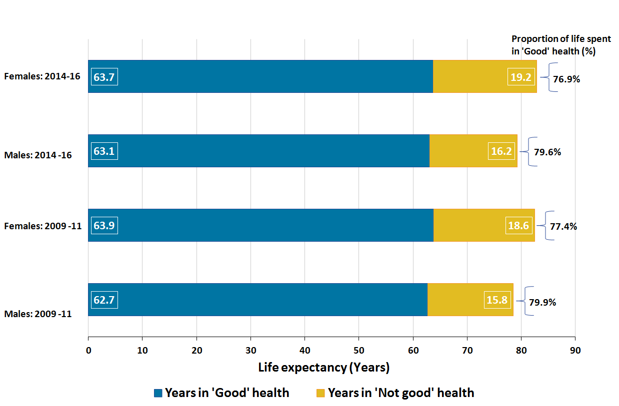 Males continue to live fewer years in good health than females but spend a higher proportion of their lives in good health.
