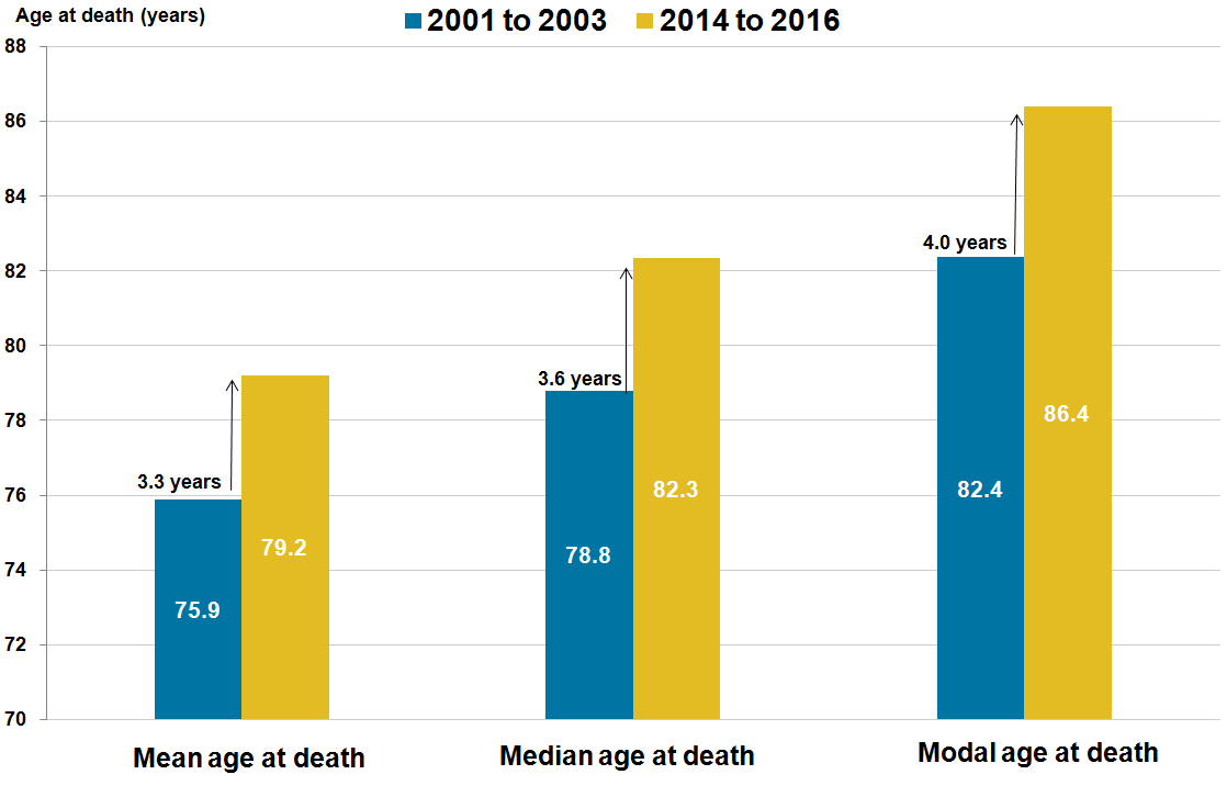 For males, modal age at death has improved markedly over 15 years.