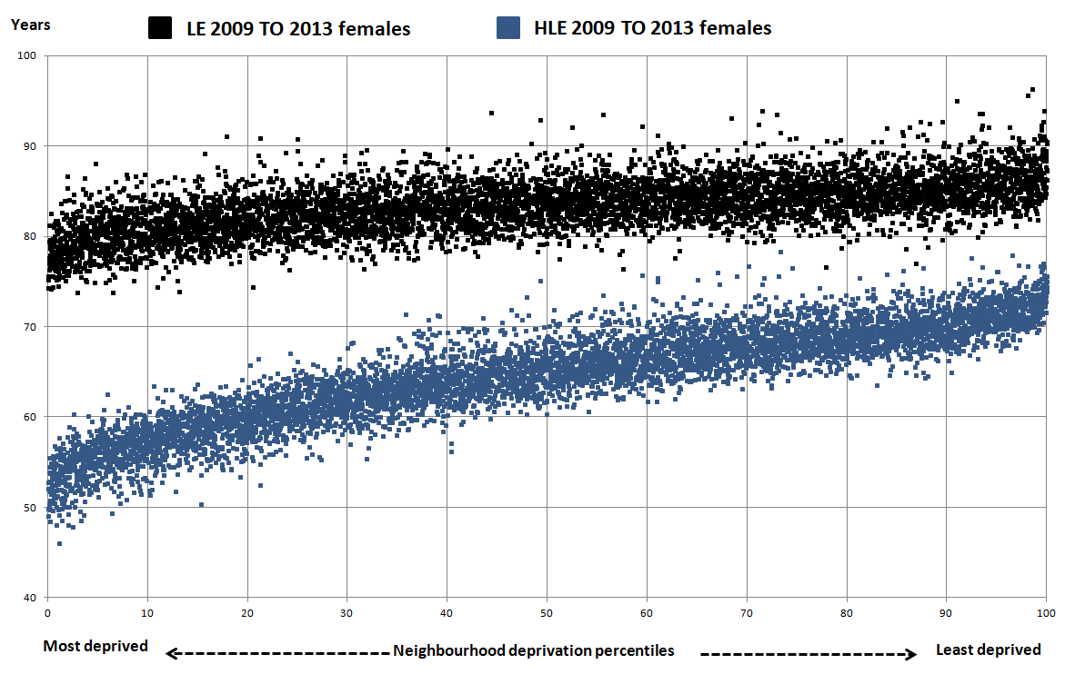 Figure 2: Female life expectancy and healthy life expectancy at birth for neighbourhoods (MSOAs) by the Index of Multiple Deprivation (IMD) 2015: England 2009 to 2013