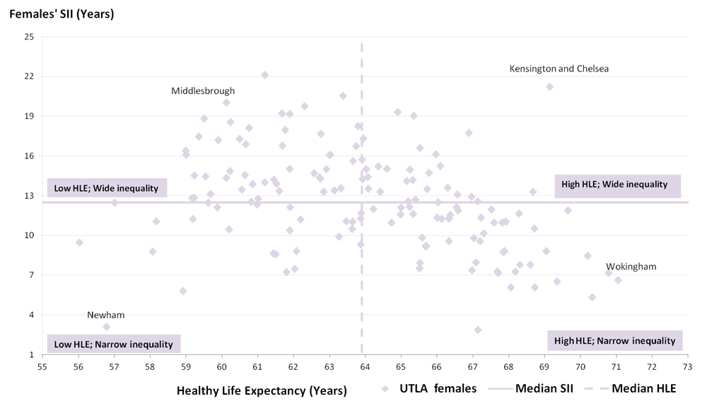 Figure 6: Slope index of inequality (SII) in female healthy life expectancy (HLE) for local authorities with the median of the local authorities on each measure