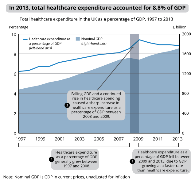 Figure 3: Total healthcare expenditure as a percentage of GDP, 1997 to 2013