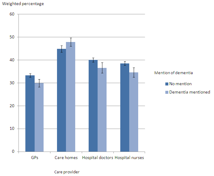 Figure 5. Ratings of quality of care across all services in the last three months of life, for people with and without dementia mentioned on the death certificate