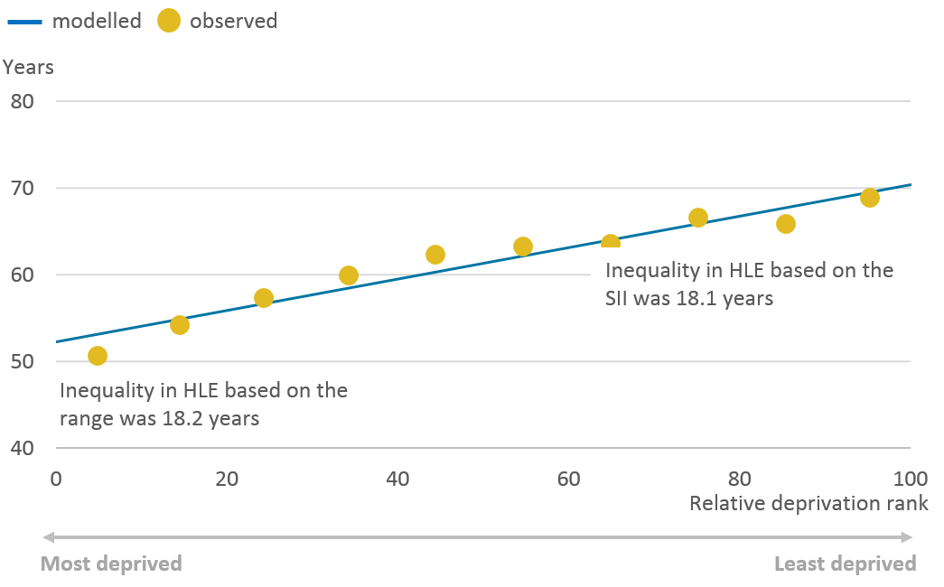 For males, the inequality as measured by the range and SII were similar.