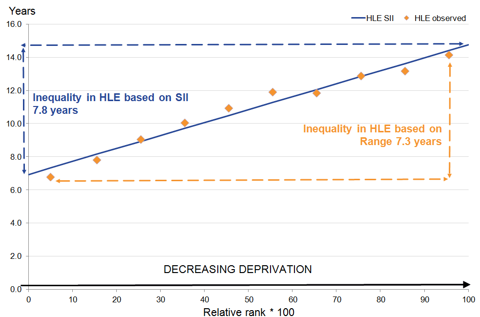 Females at age 65: The inequality in HLE SII is larger than the inequality in the observed SII.