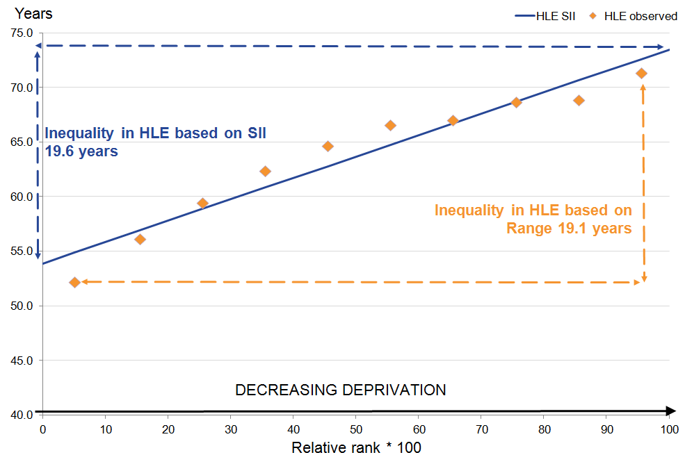 Females at birth: The inequality in HLE SII is larger than the inequality in the observed SII.