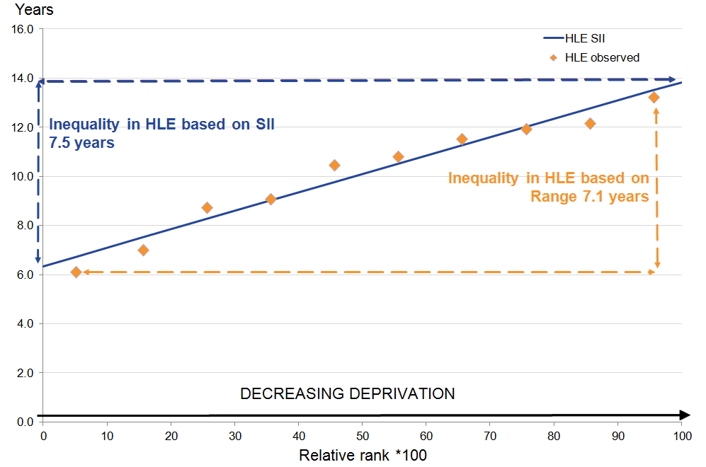 Males at age 65: The inequality in HLE SII is larger than the inequality in the observed SII.