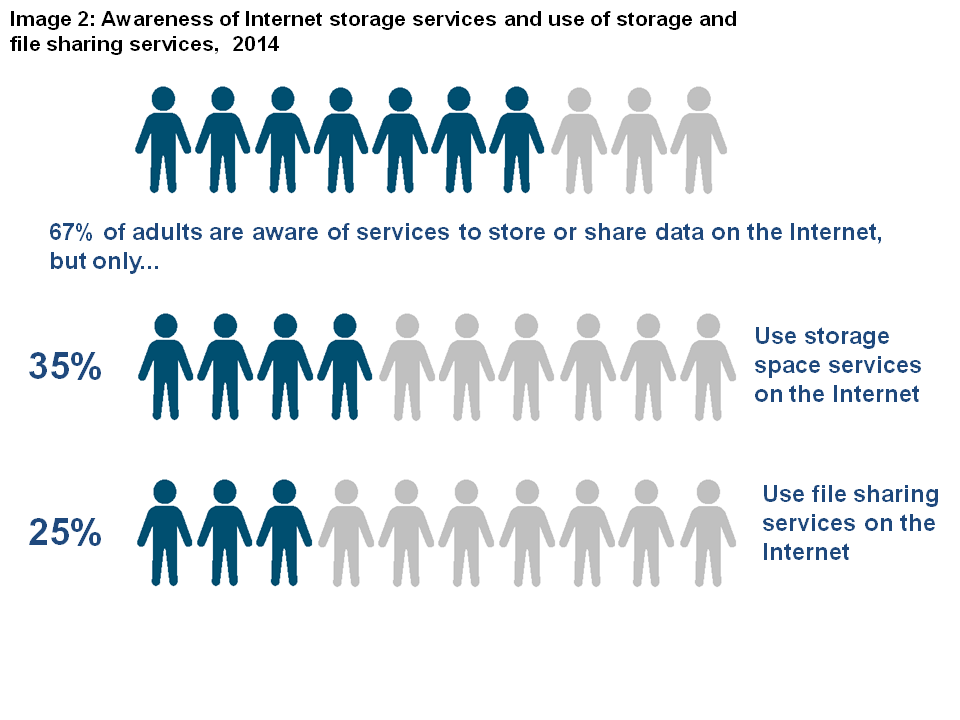 Image 2: Awareness of Internet storage services and use of storage and file sharing services, 2014