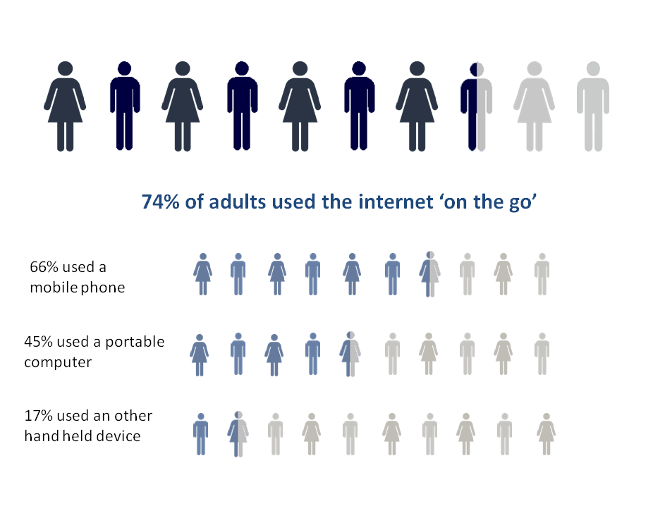 Figure 3: Mobile internet use, 2015, Great Britain