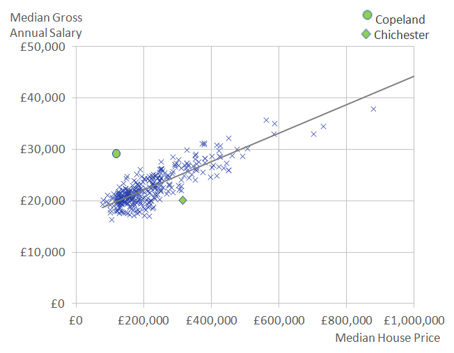 Local authorities with a higher median annual gross salary generally have higher median house prices.