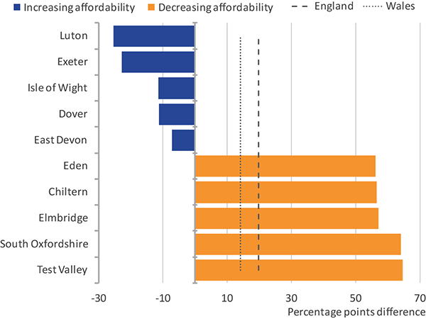 England and Wales have seen a decrease in social housing affordability between 2003 and 2015, but some local authorities have seen increases.