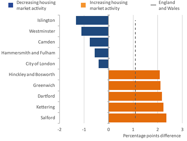 Housing market activity in England and Wales has increased from 2010 to 2015, some local authorities have decreased by just over 1%.