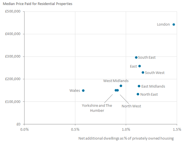 Regions with higher house prices also often had the most net additional dwellings in 2016.