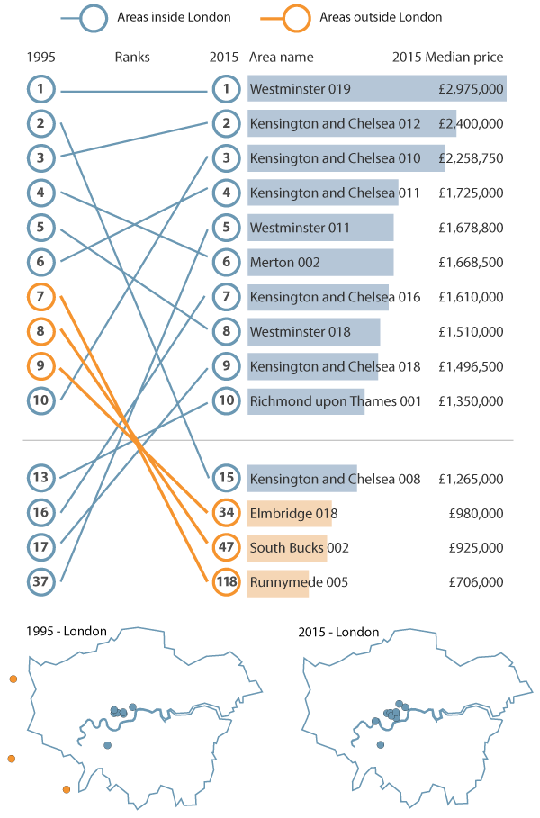 In 1995 three of the most expensive 10 MSOAs were outside London (in Runnymede, South Bucks and Elmbridge), but in 2015 the most expensive 10 were all in London