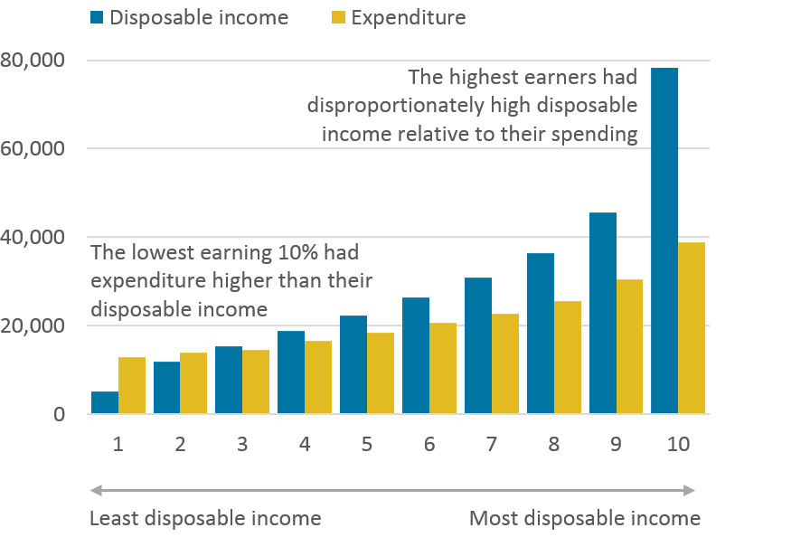 Those on lowest incomes had high levels of spending.