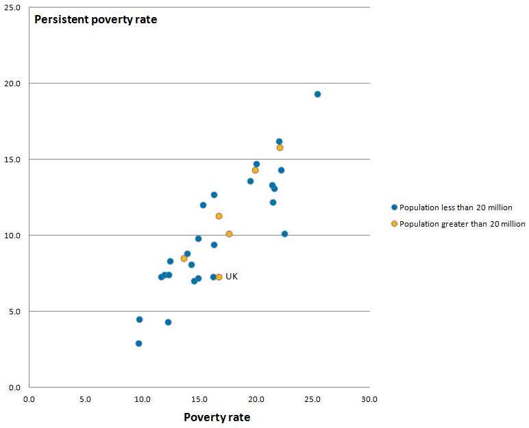 There was a roughly linear trend between poverty and persistent poverty.