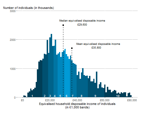 The distribution of UK household disposable income. Median Income was £29,600 and mean income was £34,200 in financial year ending 2019.