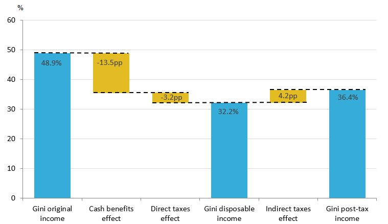 Cash benefits have the largest effect on reducing income inequality, reducing the Gini coefficient by 13.5 percentage points in financial year ending 2017.