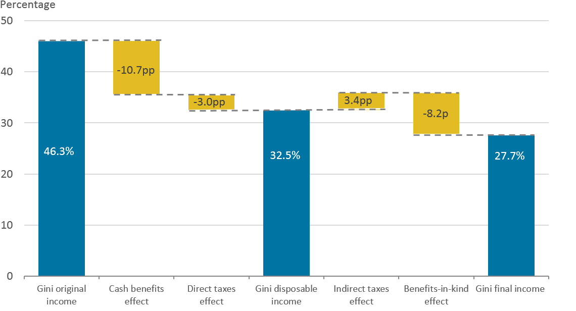 Cash benefits had the largest effect on reducing income inequality in the financial year ending 2018, reducing the Gini coefficient from 46.3% for original income to 35.4% for gross income.