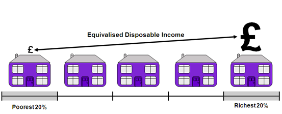 Households are grouped into quintiles based on their equivalised disposable income, with the richest 20% of households having the highest equivalised disposable income.