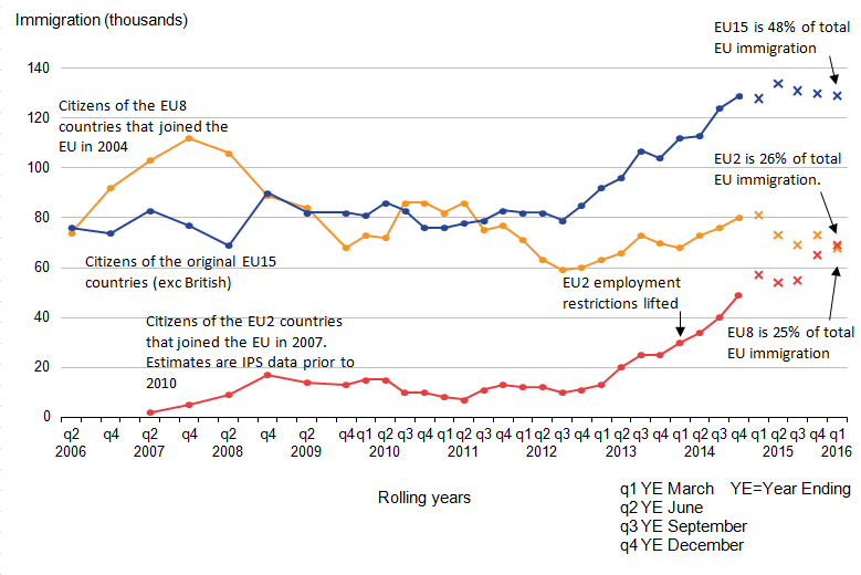 Immigration of EU15 citizens nearly half of EU total and EU2 and EU8 now similar to each other.