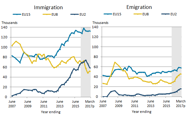 Immigration of EU8 and EU2 citizens is down, while emigration is up. EU15 movement remains steady with immigration at 133,000 and emigration at 58,000.