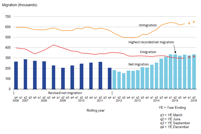 Latest net migration estimate is 335,000, immigration is 650,000, and emigration is 315,000.