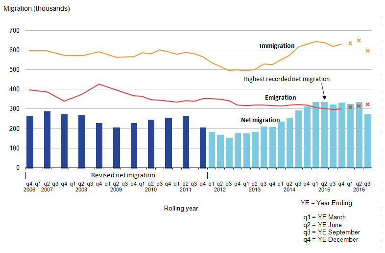 Latest net migration estimate is 322,000, immigration is 619,000, and emigration is 297,000